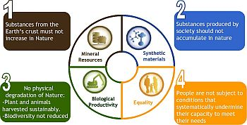 Sustainabilityprinciples